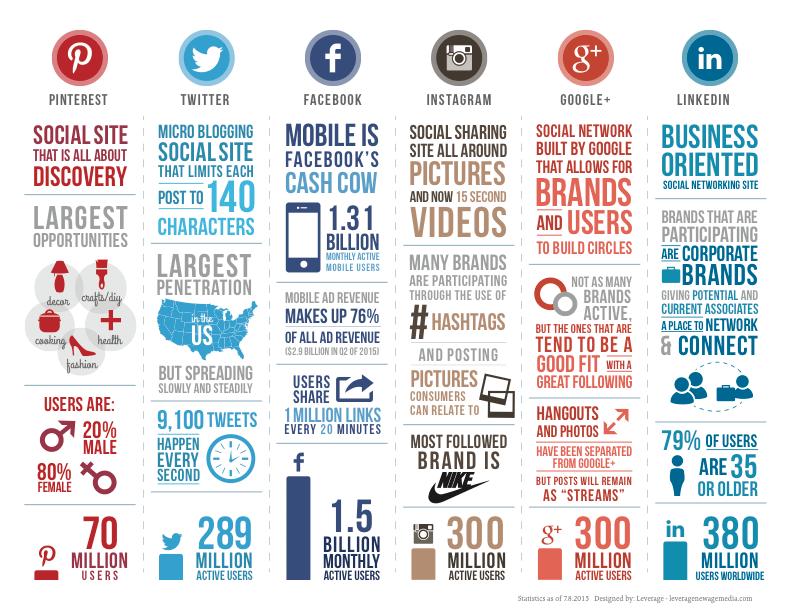 Comparación Medios sociales - Infografía