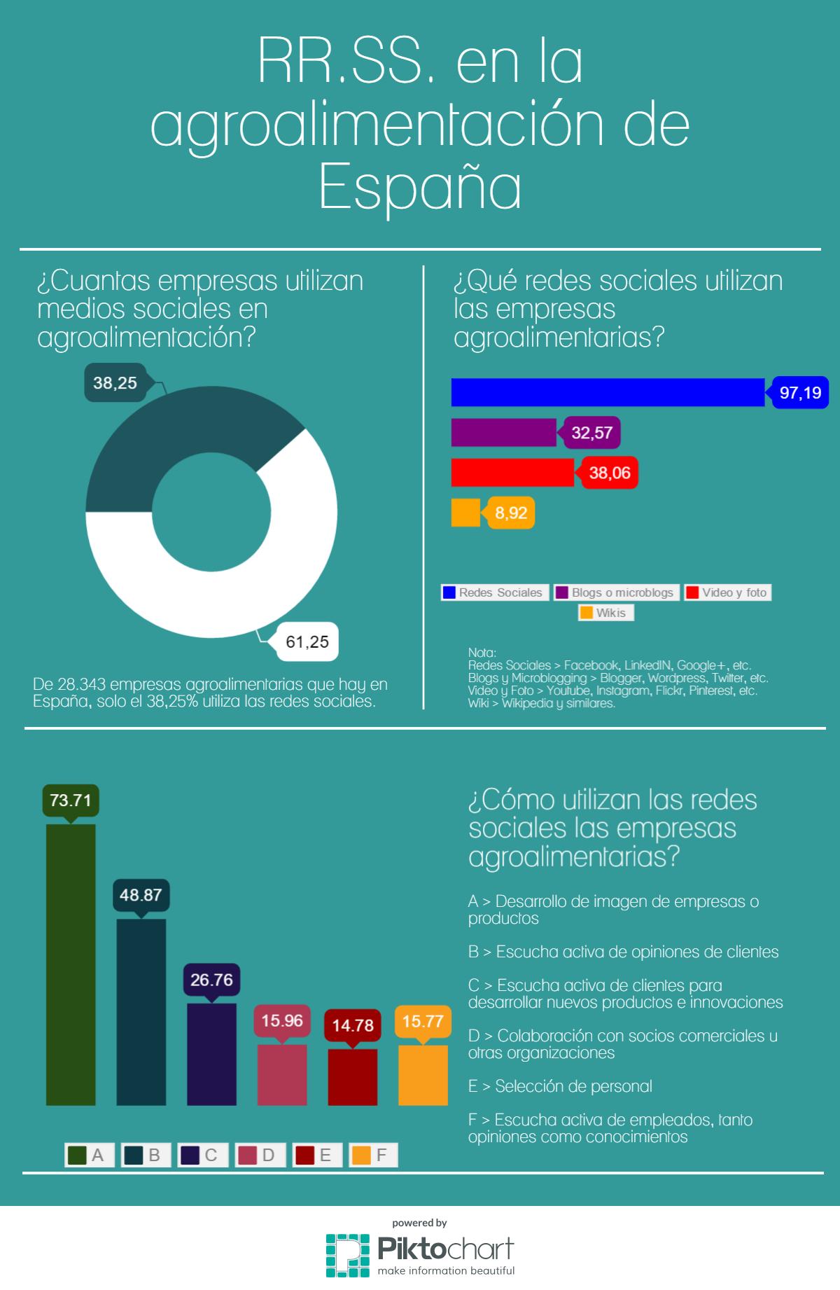 RR.SS. en la agroalimentación de España