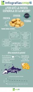 Infografía Cropti Patata