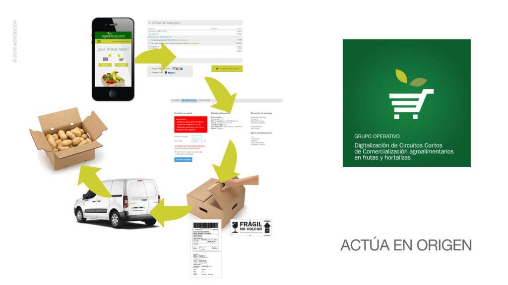 Grupo Operativo Digitalización de Circuitos Cortos de Comercialización agroalimentarios en frutas y hortalizas